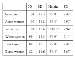 Tallness Chart Iq Differences In Height By Race Sex Pumpkin Person