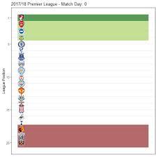 animated premier league table
