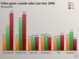 Gaming Appearing Recession Proof As Wii Ds Dominate Sales