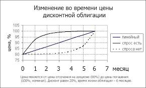 Оценка стоимости и доходности облигаций Каталог отборного фото Расчет доходности и оценка облигации курсовая работа