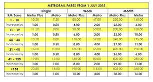 Commuters Prepare Your Pockets Metrorail Train Fares Are