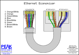 network wiring diagrams peak electronic design limited ethernet wiring diagrams patch token ring cable ethernet economiser economizer cable doubler