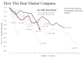 How This Bear Market Compares Ny Times Excel Vba