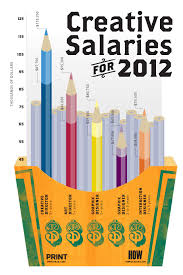 sr graphic designer salary 10 infographics for graphic designers 09 trendland template