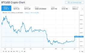 Litecoin Growth Chart Bitcoin Aliens Review Predictions On Litecoin Growth For