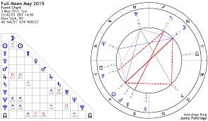 Kinky Full Moon May 2015 Astrology King