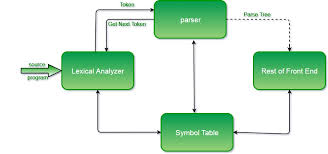 Parsing Set 1 Introduction Ambiguity And Parsers