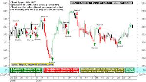 Bharti Airtel Stock Chart Bharti Airtel Technical Chart Intraday Tips For Tomorrow