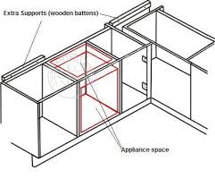 support worktops into corners and over appliances