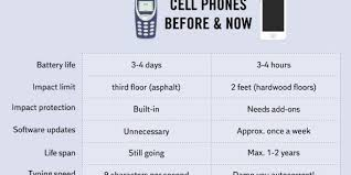 Amazing Charts Phone Number Your 1990s Mobile Was Amazing This Chart Explains Why