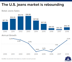 Madewell Faces Competition In Denim Space And Growing