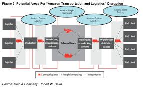 Amazon Fulfillment Center Organizational Chart Www