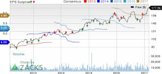 Costco COST Likely To Beat Q40 Earnings Stock To Gain Nasdaq New Costco Stock Quote