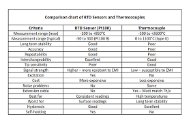 Pt100 Range Chart Rtd Vs Thermocouple Pt100 Vs Thermocouple