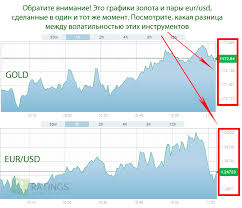 Стратегии бинарных опционов на золото