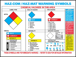 Hazardous Chemical Rating Chart Safety Posters Haz Mat Warning Label Poster