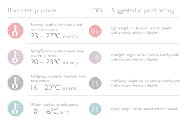 Tog Rating Thermal Overall Grade Rating