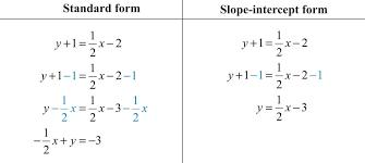 elementary algebra 1 0 flatworld point slope form of a line redden eq0 point slope form