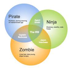 Zombie Alien Robot Venn Diagram Zombies Robots And Aliens Venn Diagram Unique 7 Best Funny Venn