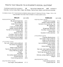 social skills helpful traits