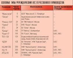 Учрежденческие АТС отечественного производства