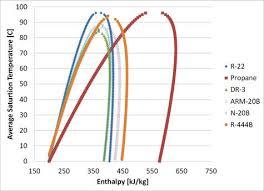 Temperature Enthalpy Chart Temperature Enthalpy Diagram Of R 22 Alternatives