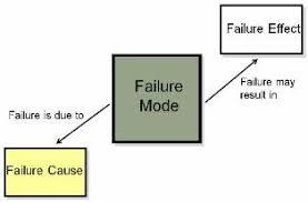 Failure Mode Identifying Fmea Failure Modes