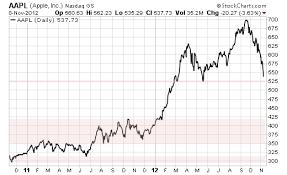 Apple Inc Stock History Chart Apple Stock Price Vs Key Product Release Dates Beginning