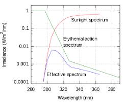 Oil Spf Chart Sunscreen Wikipedia