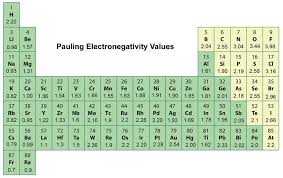Electronegativity Chart Trend Periodic Trends In Electronegativity Ck 12 Foundation