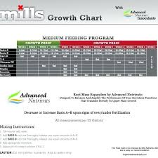 Advanced Nutrients Sensi Bloom Feeding Chart 28 Prototypical Advanced Nutrients Grow Schedule
