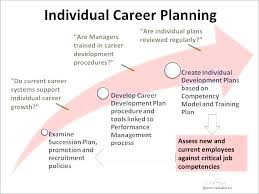 5 year career plan example employee personal development plan template personal development