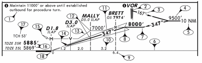 Ils Approach Chart Explained Cdfa Aviationchief Com