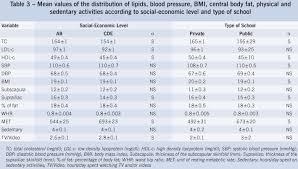 63 Surprising Normal Pediatric Blood Pressure Chart