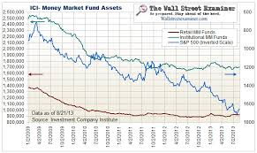 Mutual Fund And Money Market Fund Flows Charts The Wall