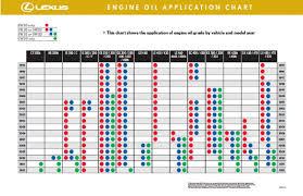 Motor Oil Viscosity Chart Engine Oil Grade Clublexus Lexus Forum Discussion