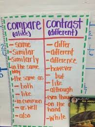 Ela Compare And Contrast Lessons Tes Teach