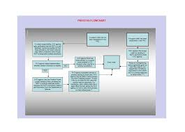 Best Flow Chart Template 40 Fantastic Flow Chart Templates Word Excel Power Point