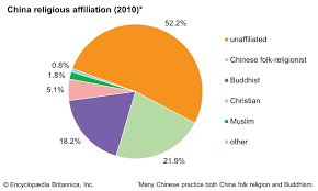 Religion In China Percentage Chart All The Religion In China Miami Wakeboard Cable Complex