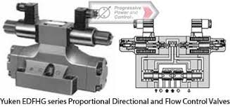 yuken proportional electro hydraulic controls such as pilot relief yuken edfhg series proportional directional and flow control valves