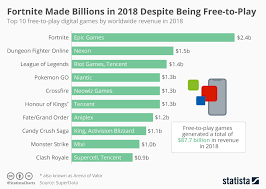 Fortnite Charts Chart Fortnite Made Billions In 2018 Despite Being Free To