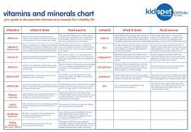 Vitamin Functions And Food Sources Chart Essential Nutrients Nutrition Uwsslec Libguides At