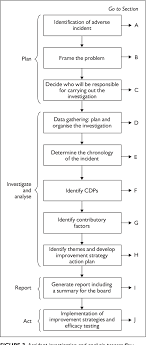 Incident Investigation Flow Chart Template Pdf The Investigation And Analysis Of Critical Incidents