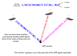 How Gps Works Decoding The Gps Signal Gps Basics How Gps Works Gps