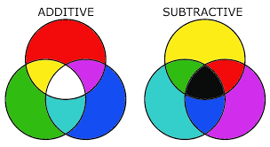 Color Blending Chart Color Theory Basics Additive And Subtractive Color Mixing