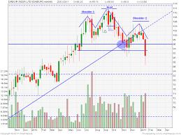 Centaur Investing Technical Stock Analysis 01 28 11