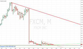 Fxcm Stock Price Chart Page 5 Trader Sum1 Trading Ideas Charts Tradingview