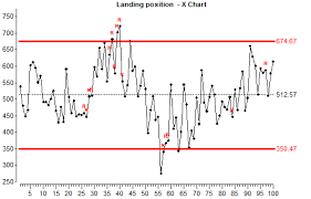 Statistical Process Control Charts Advanced Gauging