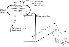 Horizontal Tank Calibration Chart Horizontal Tank An Overview Sciencedirect Topics