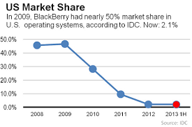 Blackberry Price Chart Blackberrys Ridiculously Fast Demise In 3 Charts The Atlantic